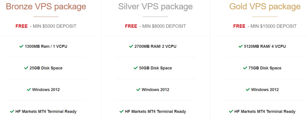 HotForex Free VPS Hosting Packages